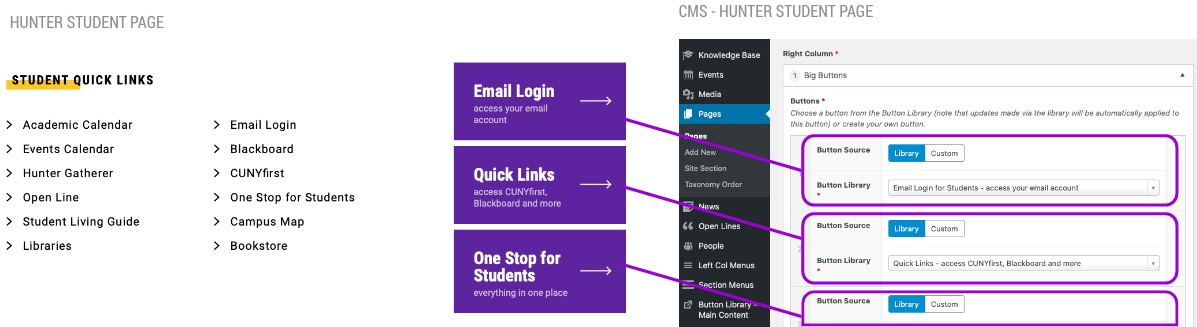 diagram of cms buttons