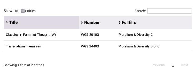 screenshot of example data table