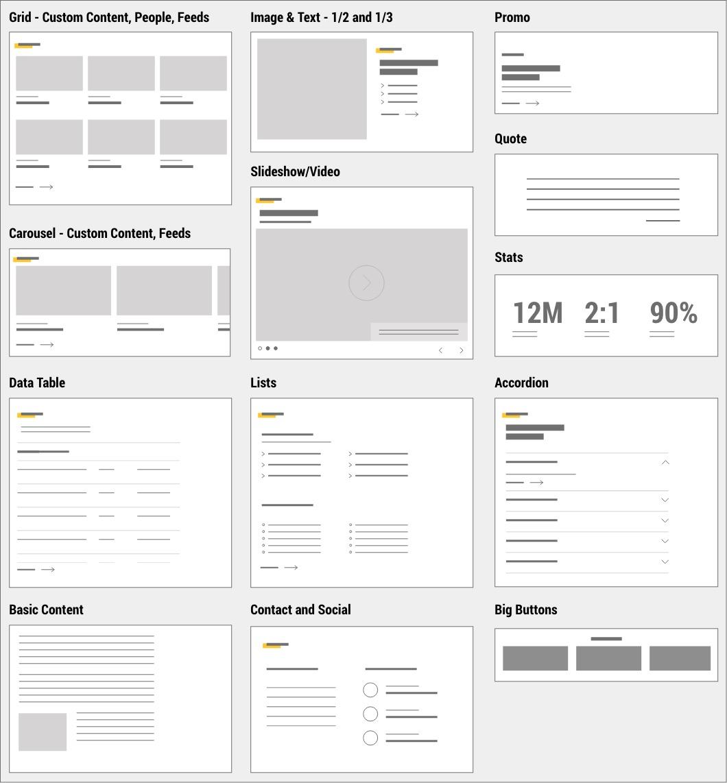 Diagram of main content modules