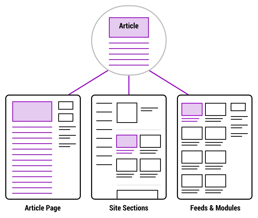 Diagram of how articles work in the cms