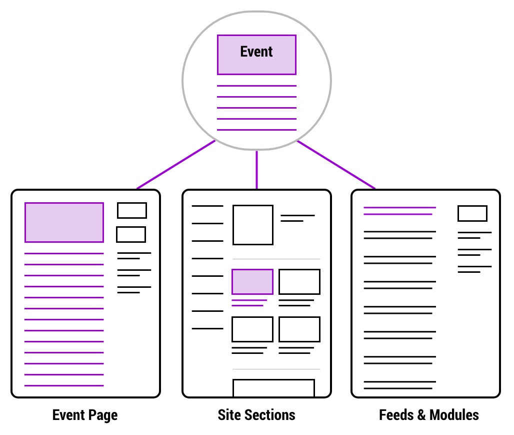 Diagram of how events work in the cms